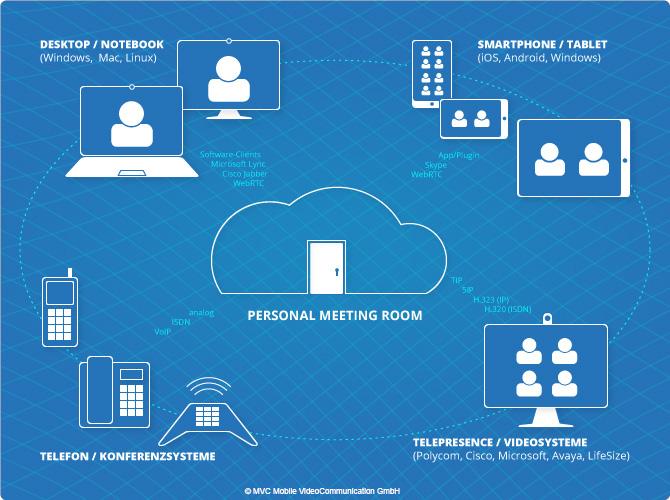 MVC Personal Meeting Room