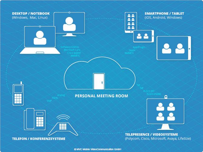 Schaubild VaaS - Videokonferenzen in der Cloud