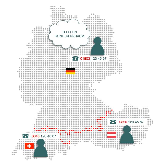 Telefonkonferenzen mit Teilnehmern aus dem Ausland mit Kostenteilung
