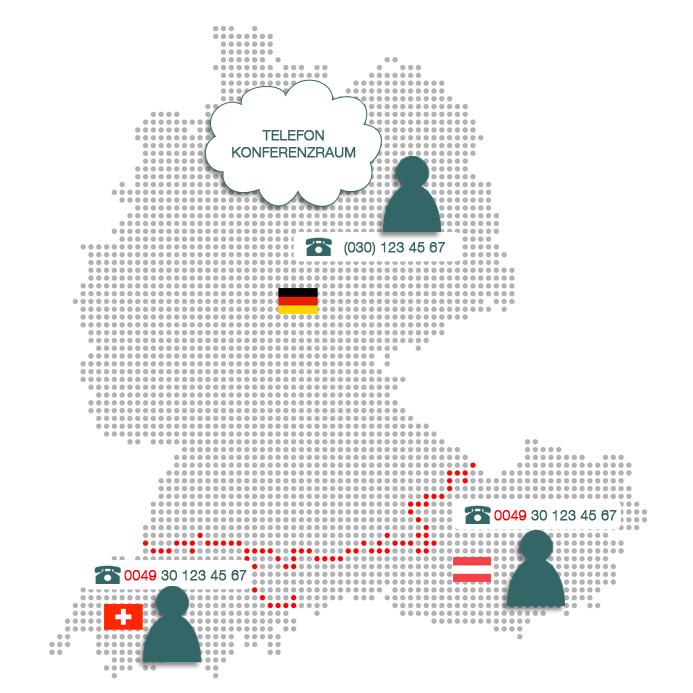 Telefonkonferenzen mit Teilnehmern aus Österreich und der Schweiz